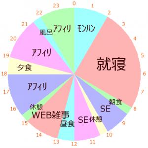 私の一日のスケジュールを円グラフにしてみた