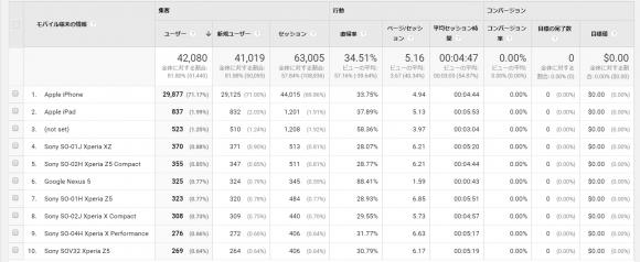データで見る、「ホームページ制作のスマホ対応はiPhoneでちゃんと見れれば8割がたOK」説