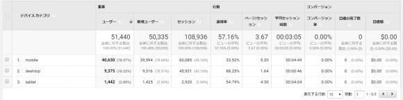 日本人、iPhone好き過ぎる問題