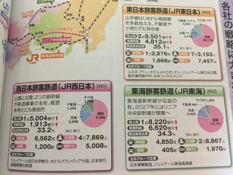 『会社四季報 業界地図 2019』はコスパが最強 JR東日本とJR東海